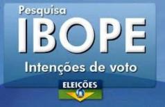 Ibope: Bolsonaro tem 22% das intenções de voto; Ciro e Marina, 12%