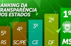 Mato Grosso do Sul é líder isolado em transparência no Brasil (Foto: reprodução)