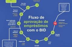 Autorizado Projeto de Modernização do Fisco do MS pelo Senado Federal