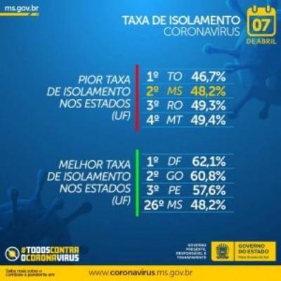 MS tem segunda pior taxa de isolamento do Brasil