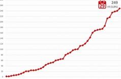 Gráfico mostra aumento de casos em MS - Foto: reprodução/Governo de MS