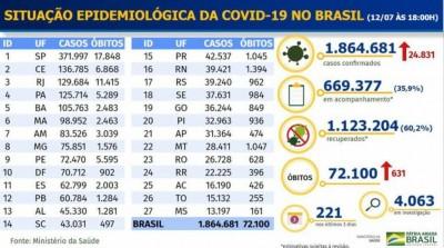 Brasil registra 631 mortes por covid-19 em 24 horas (Foto: reprodução/Ministério da Saúde)