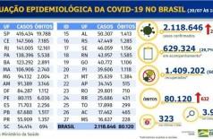 Boletim epidemiológico covid-19 - Ministério de Saúde