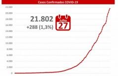 MS registrou mais 288 casos de covid-19 nas últimas 24 horas -Foto: reprodução/governo de MS