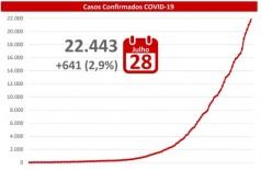 MS registrou mais 641 casos de covid-19 nas últimas 24 horas -Foto: reprodução/governo de MS