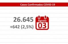 MS registra 642 casos de covid-19 e 17 óbitos nas últimas 24h