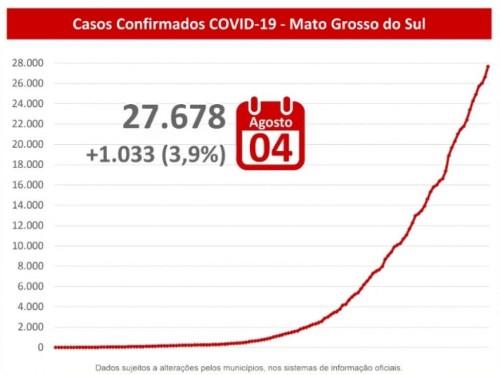Casos confirmados da covid-19 em MS - Foto: reprodução/governo de MS