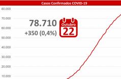 MS tem acréscimo de 350 casos de covid-19 nesta quinta-feira